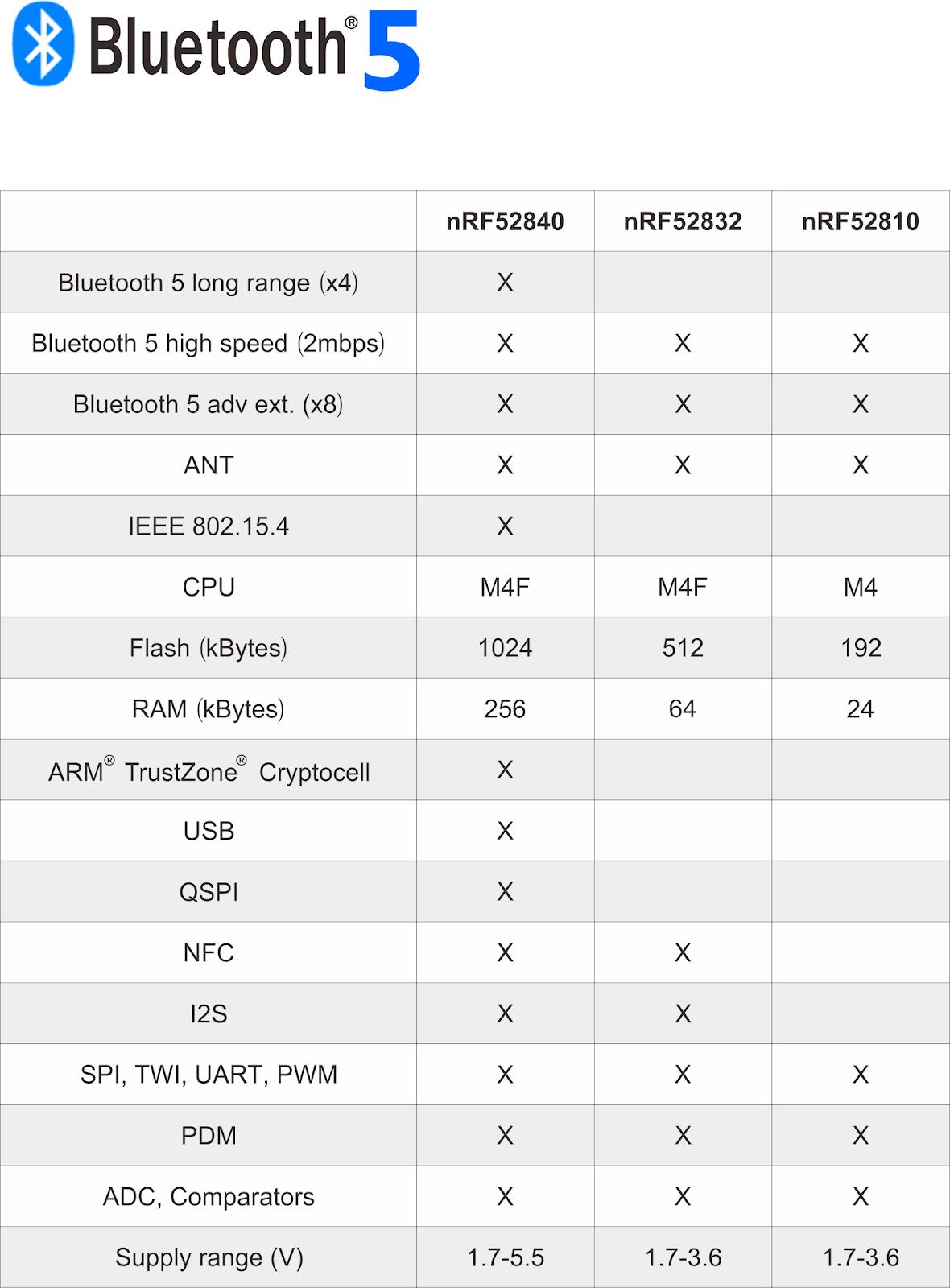 BLE & BT5 & BT4 2& BT4 1& BT4 0 Module: Nordic nRF52832 & nRF52840