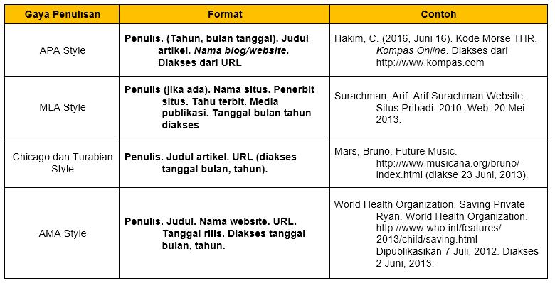 Cara penulisan daftar pustaka dari internet