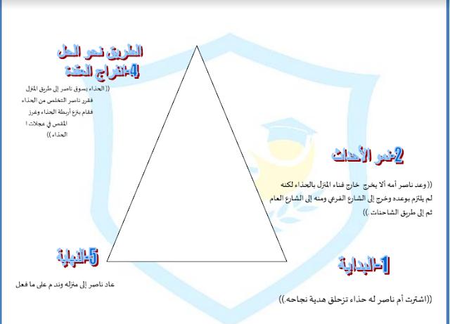ورقة عمل درس انا حر مع الاجابات لغة عربية صف خامس فصل ثاني