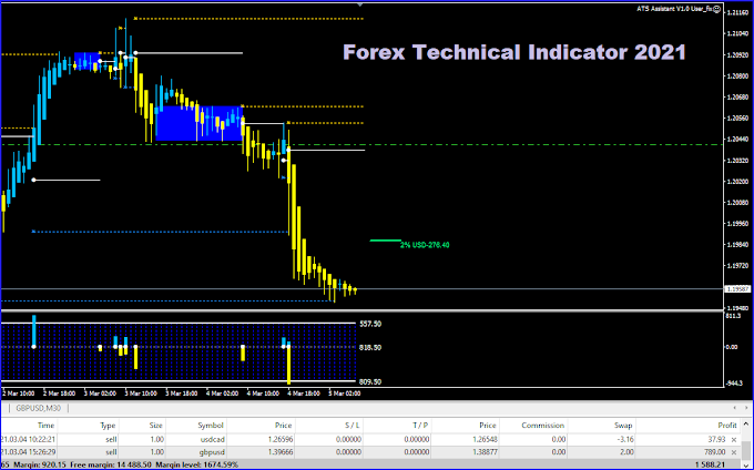 Forex Technical Indicator 2021: Download now