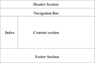 penggunaan layout html untuk mengatur tata letak dari laman web