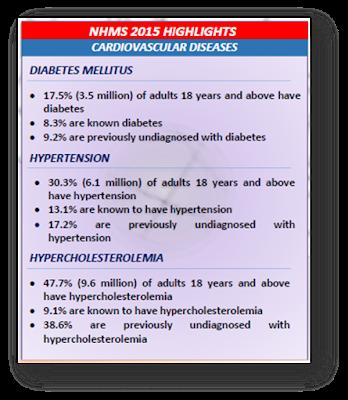 statistik diabetes Malaysia