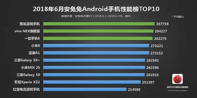 AnTuTu's top 10 highest scoring Android smartphones for June 2018