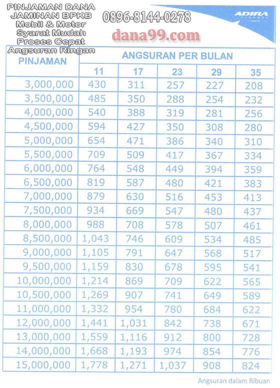 Tabel Angsuran Kredit HP Adira