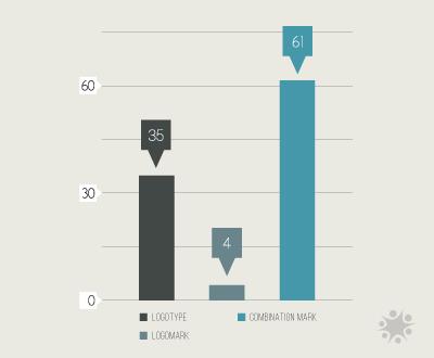 logo-design-statistics