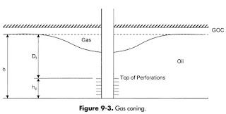 Mekanisme Gas Coning