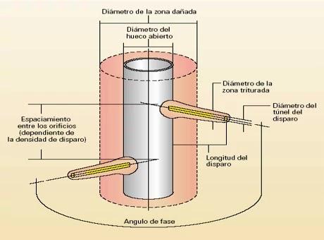 Geometría de Cañoneo