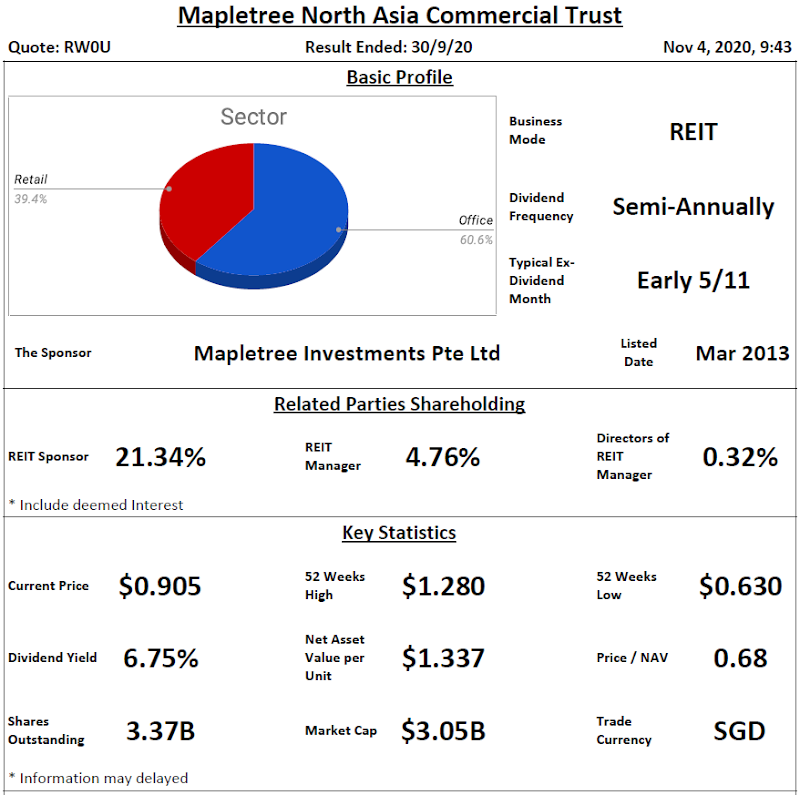 Mapletree North Asia Commercial Trust Analysis @ 4 November 2020