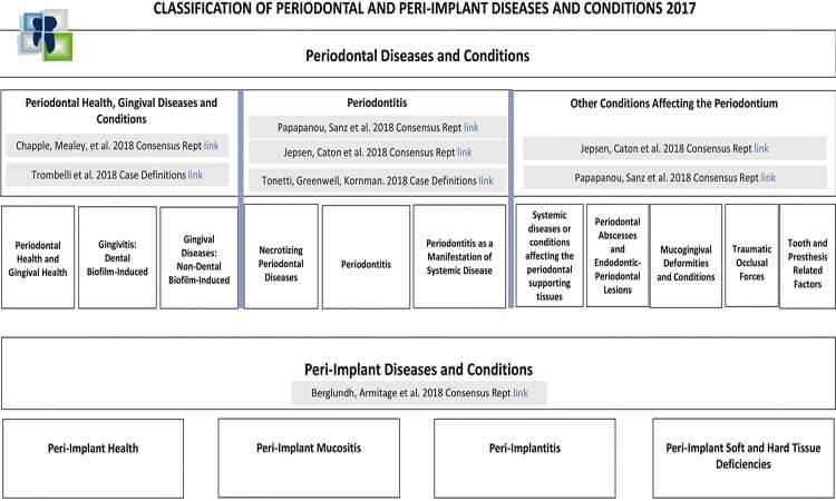تصنيف امراض النسج حول السنية والامراض حول الزرعات السنية