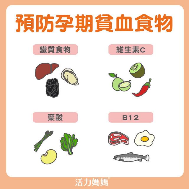 孕期貧血該補充鐵質食物、維他命C、葉酸、B12