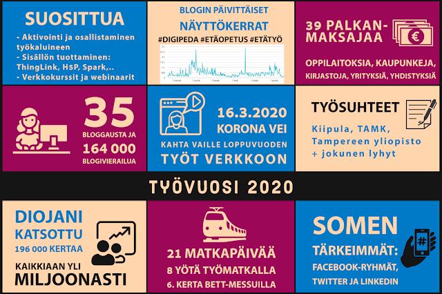 Infograafin sisällöstä ei mainuttu muussa tekstissä: Suositus hashtagit #digipeda #etäopetus ja #etätyö. 39 palkanmaksajaa (oppilaitoksia, kaupunkeja, kirjastoja, yrityksiä ja yhdistyksiä). 35 bloggausta ja 164 000 blogivierailua. Työsuhteeni olivat Kiipulaan, TAMKiin ja Tampereen yliopistoon (+ jokunen lyhyt). Diojani katsottiin 196 000 kertaa, kaikkiaan miljoonasti. 21 matkapäivää, 8 yötä työmatkalla ja 6. kertaa BETT-messuilla. Somen tärkeimmät: Facebook-ryhmät, Twitter ja LinkedIn.