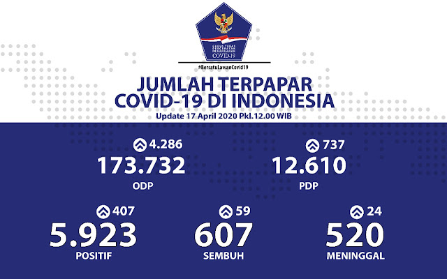 Update Corona : Jumlah Sembuh COVID-19 di Indonesia Bertambah Jadi 607, Jauhi Angka Kematian 520