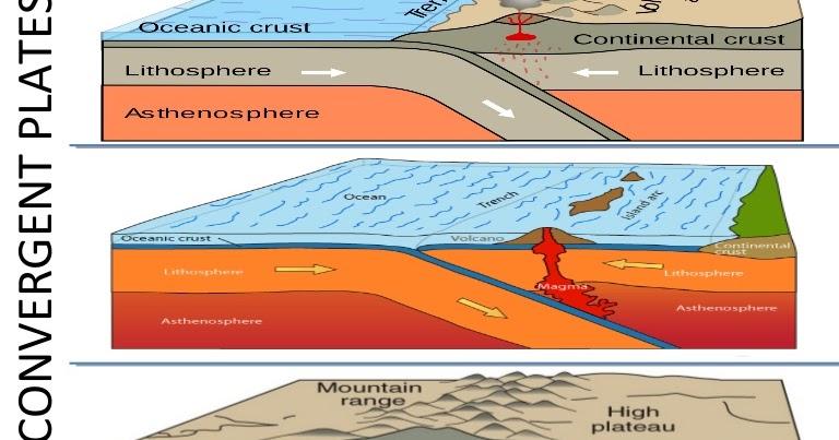 Bilal M Mirza  Plate Tectonics Theory