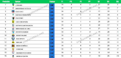 Posiciones Torneo Clausura 2016 Chile