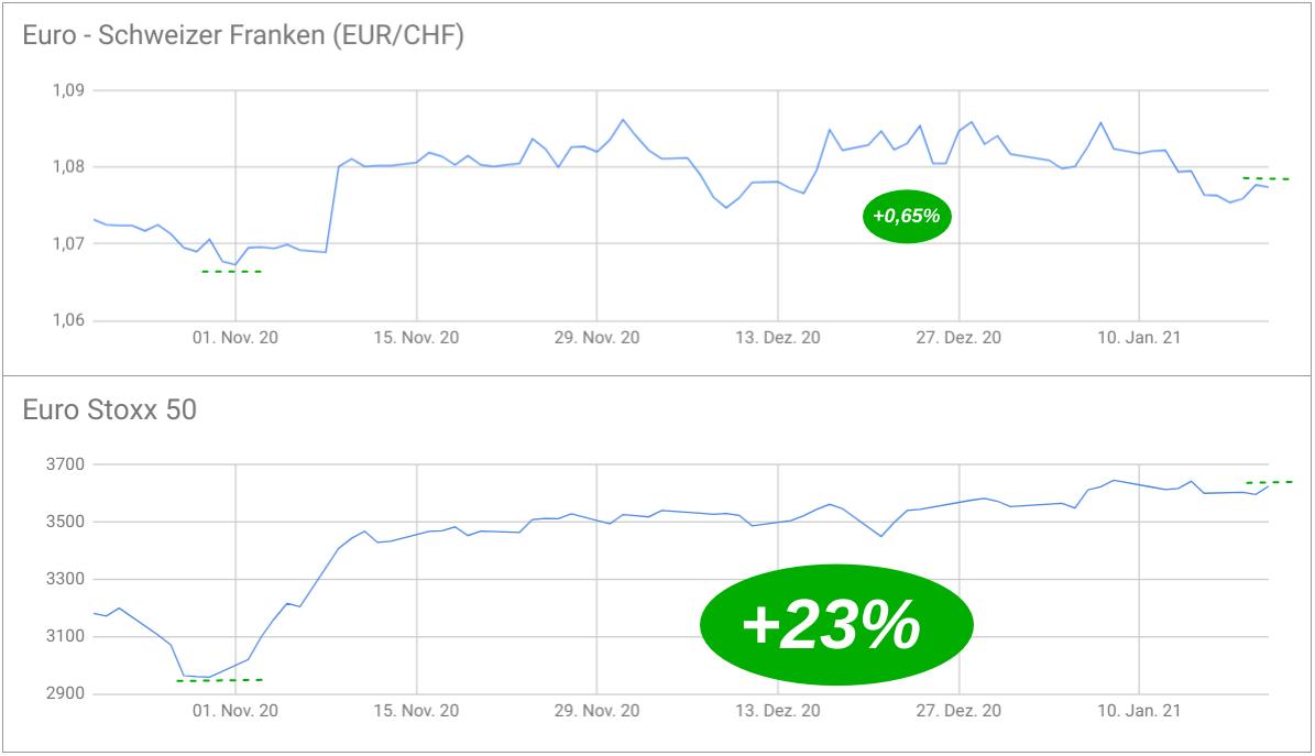 EUR/CHF-Kurs Entwicklung und Euro Stoxx 50 übereinander gelegt
