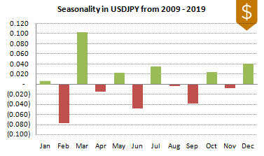 USDJPY FX Seasonality 2009-2019