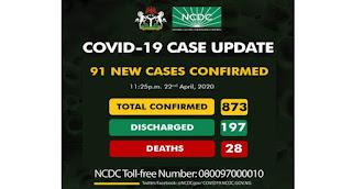 Nigeria hits new cases