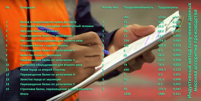 Индуктивный метод получения данных о производственных операциях