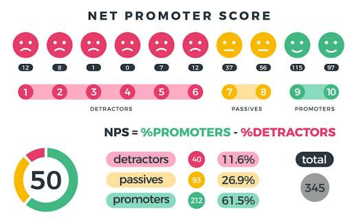 Chỉ số trải nghiệm khách hàng NPS: Yếu tố trọng điểm để chiến thắng đối thủ cạnh tranh