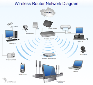 https://www.learnmoreindia.in/2020/07/wi-fi-what-is-wi-fi-and-how-it-work-in.html