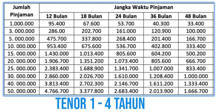 Tabel Angsuran Gadai BPKB Motor di Bank BRI