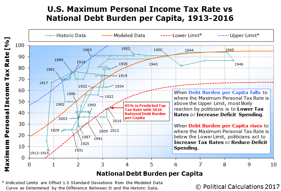 U.S. Maximum Personal Income Tax Rate vs  National Debt Burden per Capita, 1913-2016