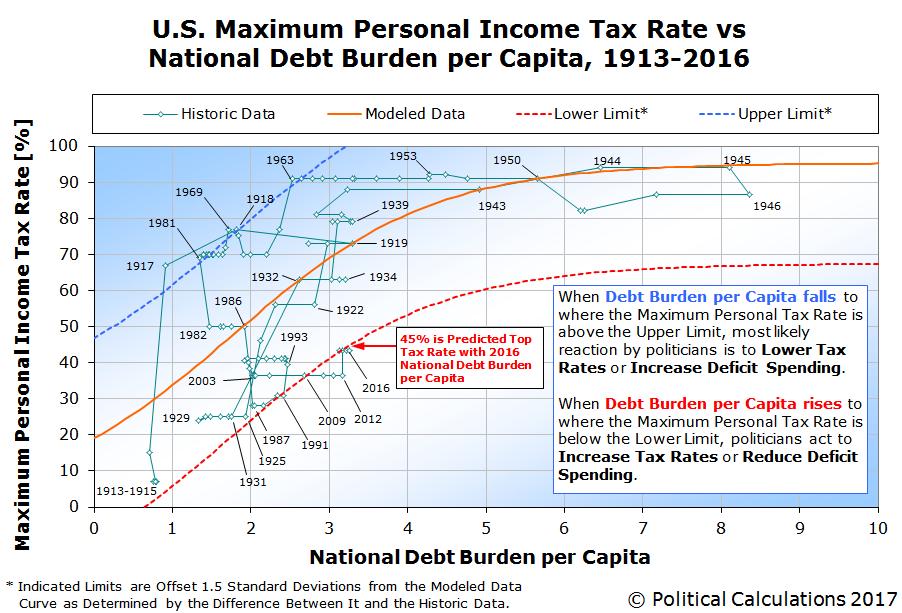 Political Calculations: Trump and the Maximum U.S. Income Tax Rate