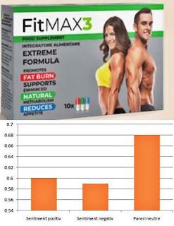 FITmax3 opinii pareri forumuri contraindicatii efecte adverse