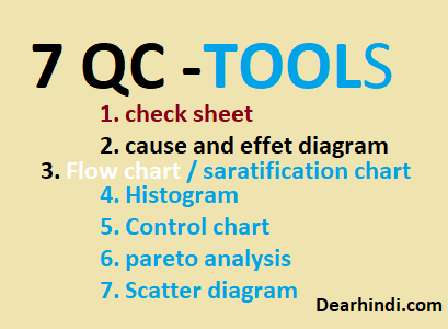 7 qc tools in hindi dear hindi quality management and internet 7 qc tools in hindi ccuart Images