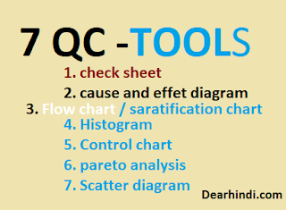 7 qc tools hindi,qc posters,check sheet,quality control hindi,seven tools,pdf,ppt,training