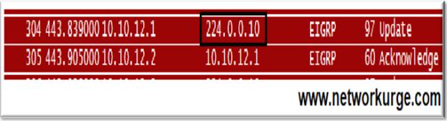 EIGRP Update - Multicast