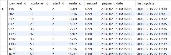 SQL'de Where Kullanımı