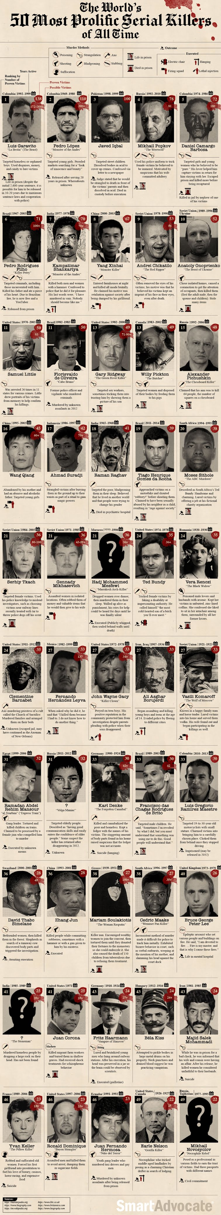 The World's 50 Most Prolific Serial Killers of All Time #Infographic