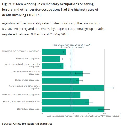 260620 ONS Mortality and occupation