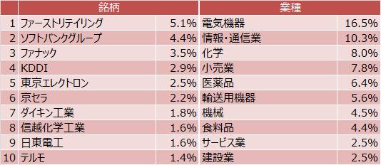 『たわらノーロード 日経225』組入上位10銘柄・業種