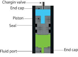Piston accumulator
