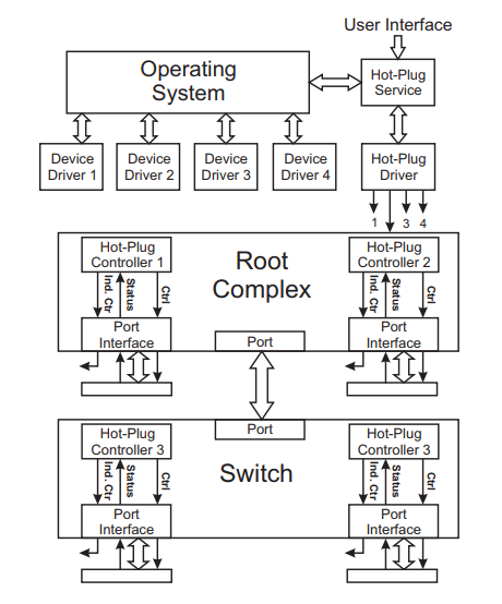 PCIe Linux Driver Understanding in Brief