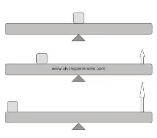 Why are I beams shaped like an I?