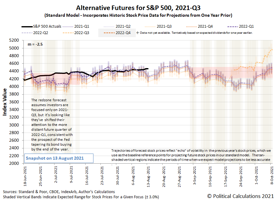 Alternative Futures - S&P 500 - 2021Q3 - Standard Model (m=-2.5 from 16 June 2021) - Snapshot on 13 Aug 2021
