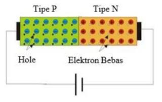 kondisi dioda bias maju
