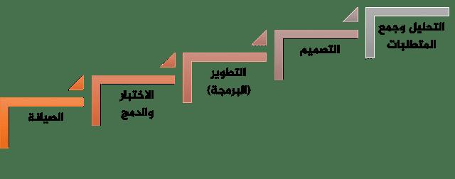 حياة المبرمج العملية