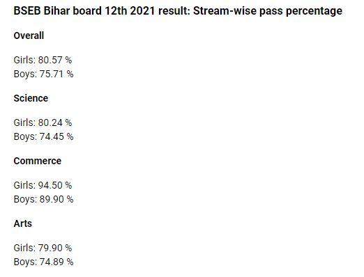 bihar board 12th result 2021 kitne percente log pass huye