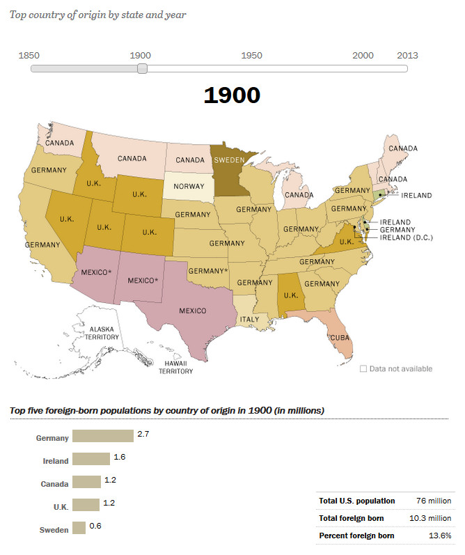 How America's Source of Immigrants Has Changed in the States: 1900
