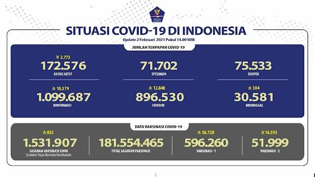 (2 Februari 2021) Jumlah Kasus Covid-19 di Indonesia Pukul 14.00 WIB