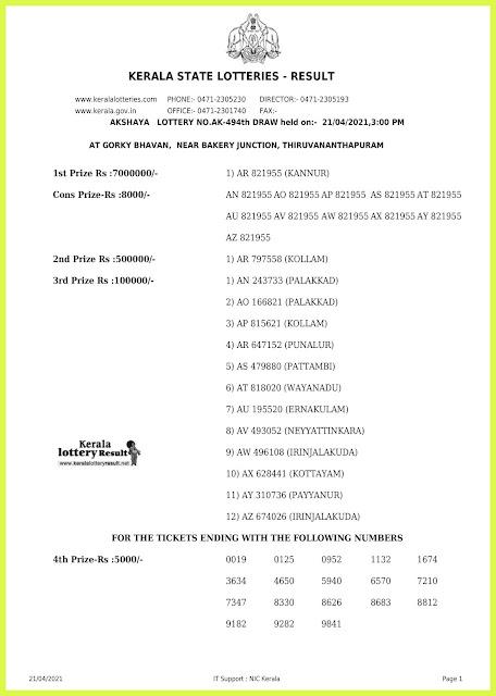 Live. Kerala Lottery Result 21.4.2021 Out, Akshaya AK 494 Winners List