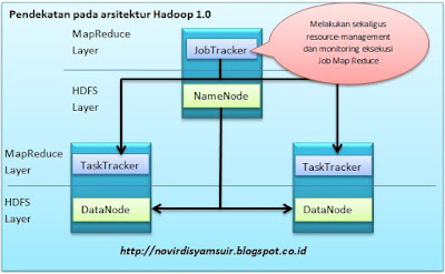 Platform resource management Hadoop