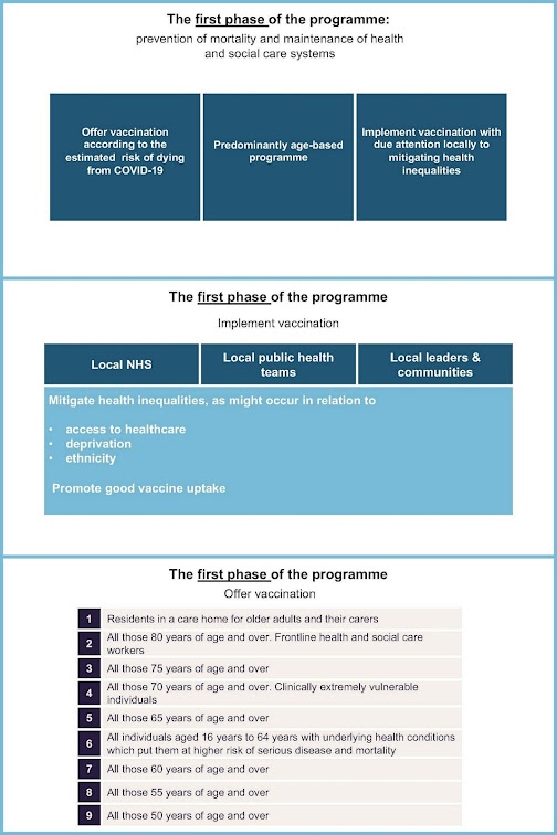 Vaccination Programme UK first phase Priority order decisions collage