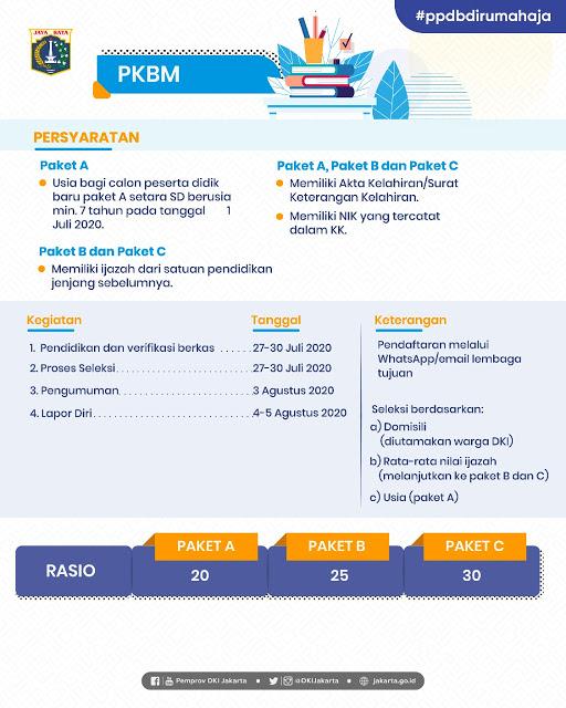 JADWAL PPDB PKBM DKI JAKARTA