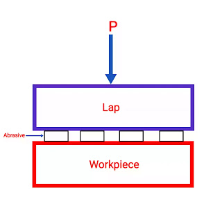 Difference between lapping and honing