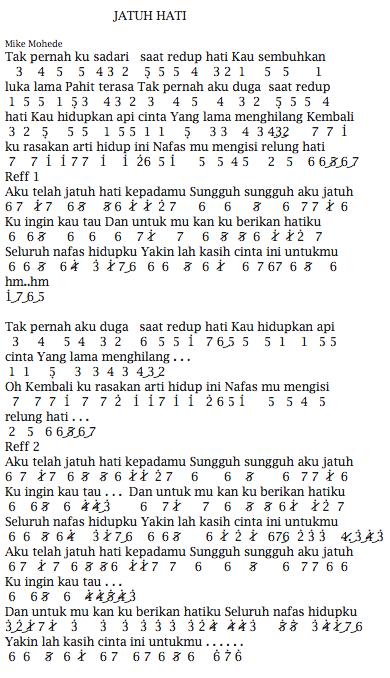 Not Angka Pianika Lagu Mike Mohede Jatuh Hati
